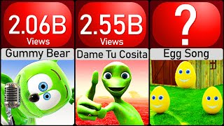 Comparison: YouTube's Most Viewed Videos