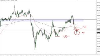 GBP/JPY Technical Analysis for September 23, 2020 by FXEmpire