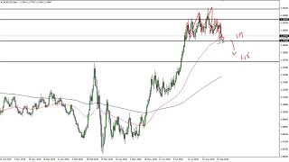 EUR/USD Technical Analysis for September 23, 2020 by FXEmpire