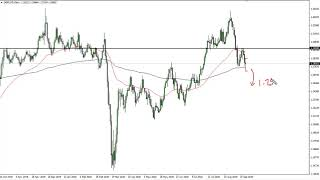 GBP/USD Technical Analysis for September 23, 2020 by FXEmpire
