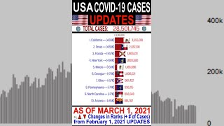 MARCH 2021 COVID-19 USA UPDATES | Covid CASES per US States as of March 1, 2021 // Covid-19 USA