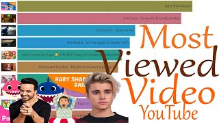 Top 10 Most Viewed Videos On YouTube (2011-2021)