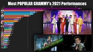 Most Popular Performances Artist Grammy Awards 2021 Worldwide