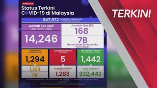 [TERKINI] Perkembangan  #COVID19 Malaysia setakat 2 April 2021
