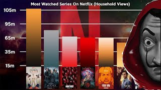 Most Watched Series On Netflix (May 2020 Update)