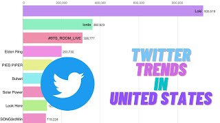 Most Trending Tweets - United States - 10th June 2021