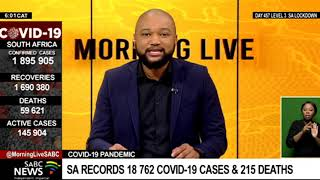 COVID-19 Pandemic | SA records 18 762 COVID-19 cases & 215 deaths
